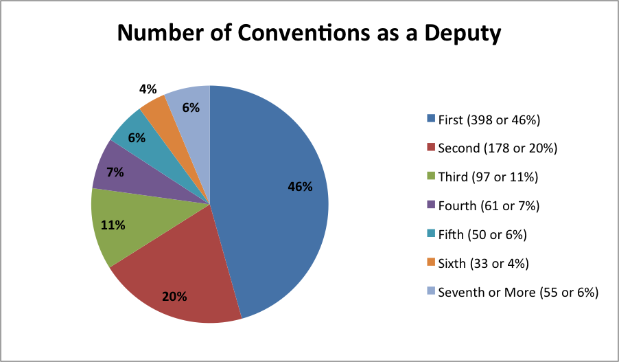 conventions_as_deputy
