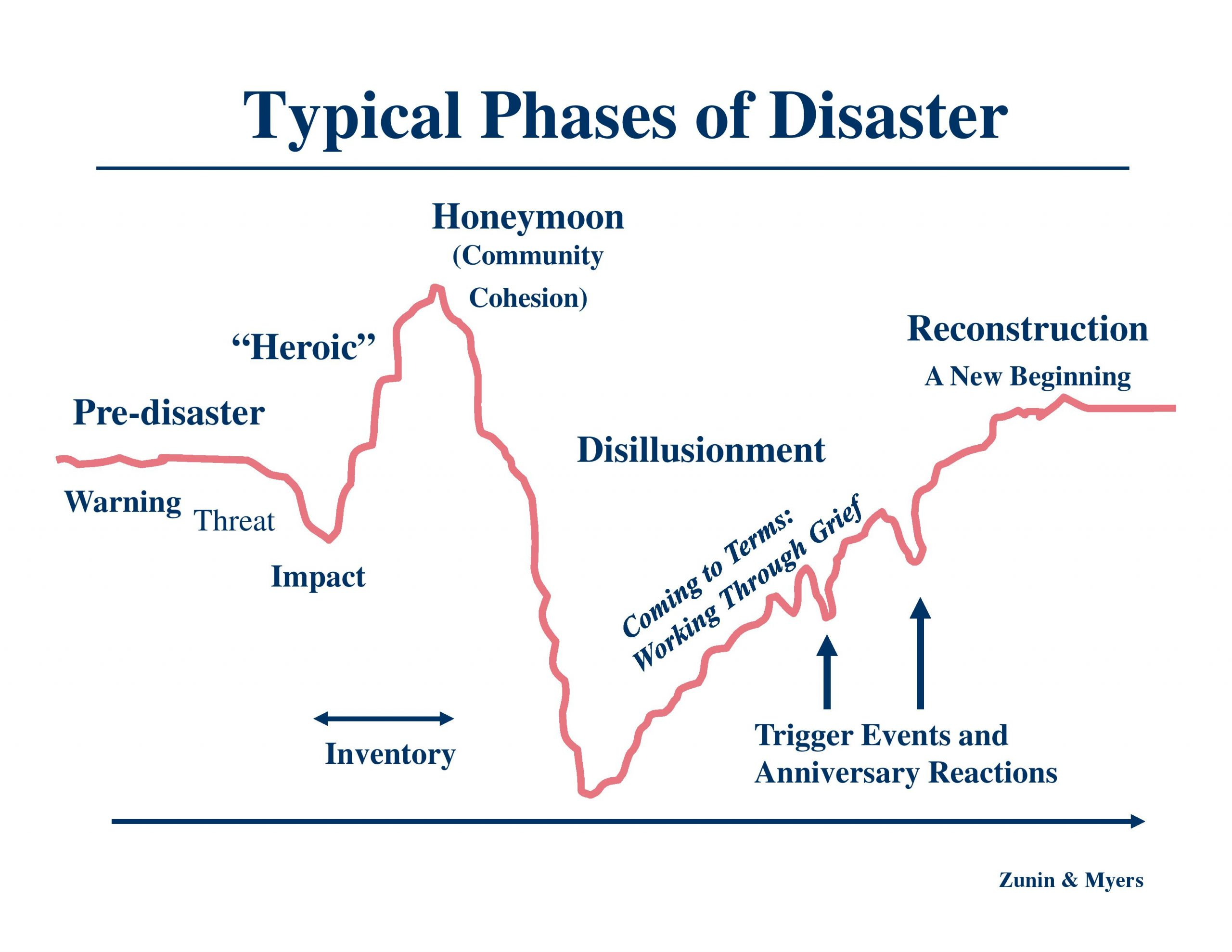 The Phases of Disaster: Reflections from President Jennings - House of  Deputies